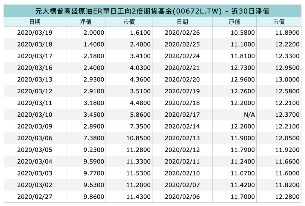 00672L的市價與淨值,截圖自MoneyDJ