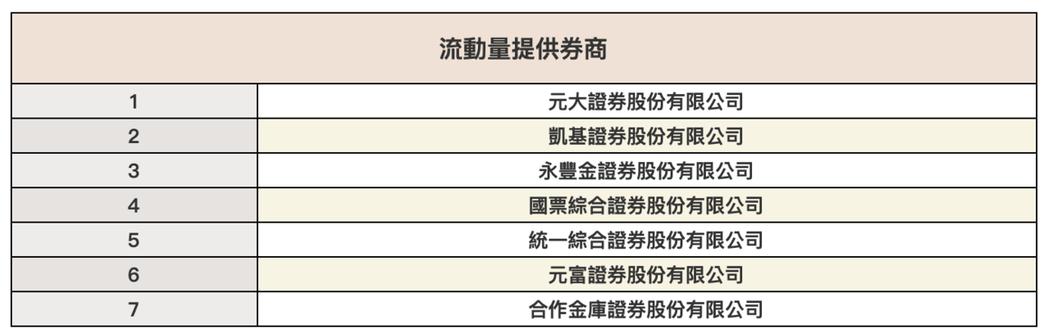元大S&P原油正2的造市商清單,截圖自元大投信網頁