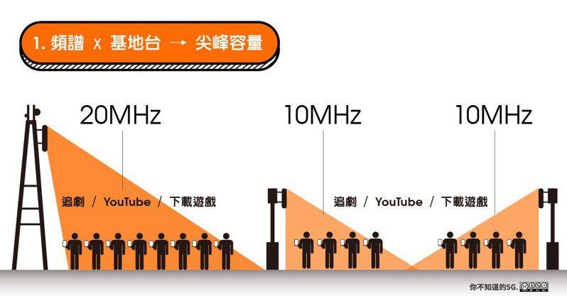 台灣大總經理林之晨今早臉書發出「你不知道的5G - 2 - 40MHz、60MHz、80MHz,5G 頻譜到底多少才夠用?」一文,列舉10個論點解釋並回應同業。圖/台灣大提供