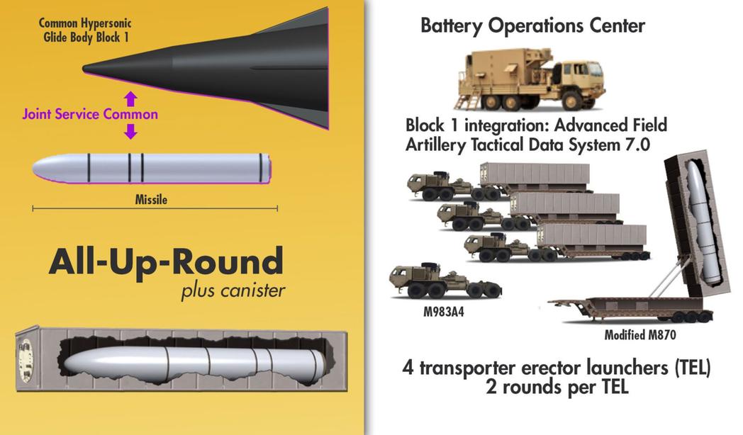 陸軍正委託洛馬公司為共用極音速滑翔體發展推進火箭與發射系統,利用一輛拖車就能拖運兩具發射箱,較傳統「一車一枚」的機動飛彈發射車有更高的火力轉移速度。 圖/取自USAASC