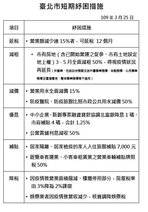 台北市政府釋出第二波新冠肺炎疫情紓困措施,要以六大措施助市內企業、民眾度過此次疫...