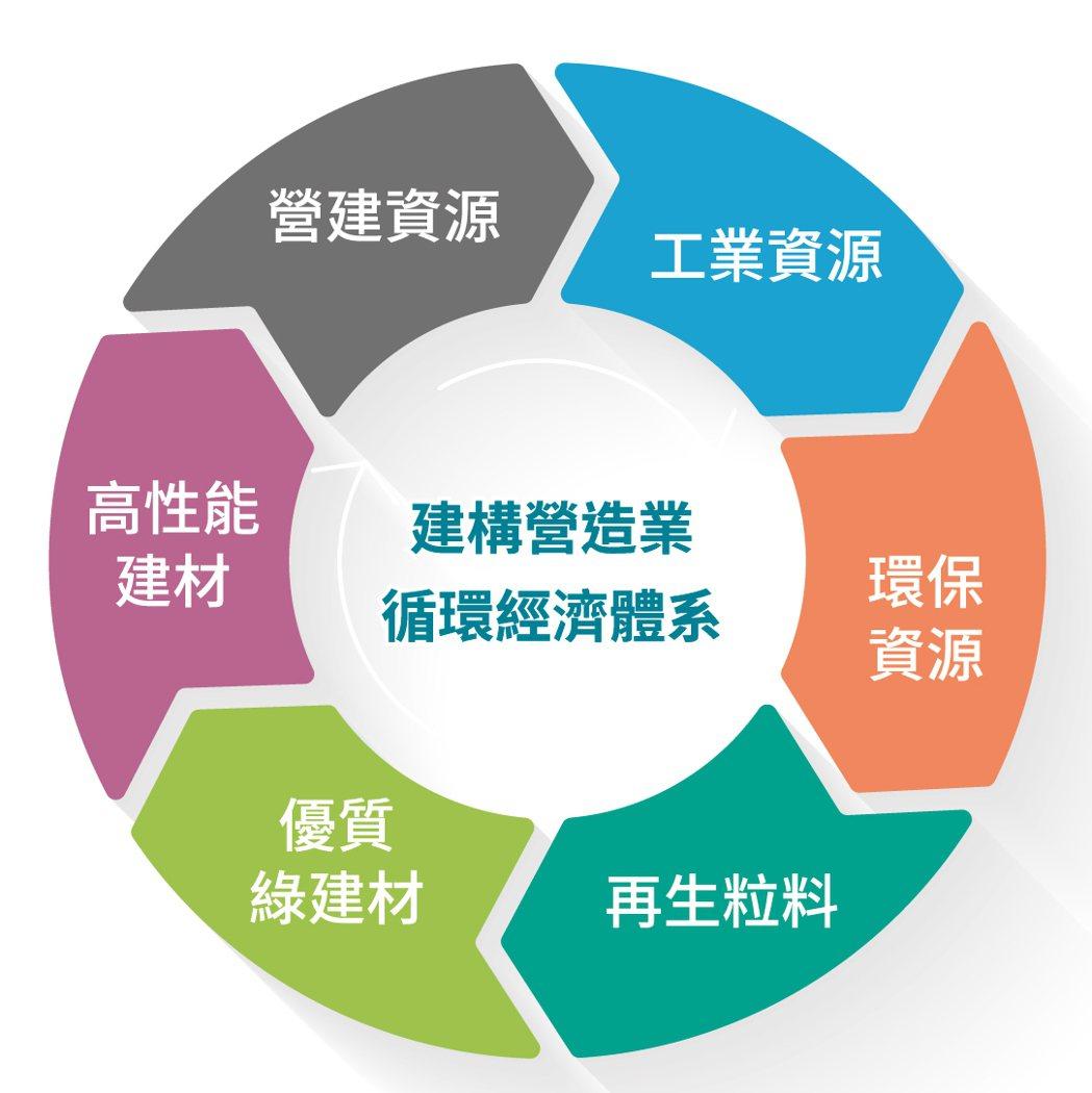 營造業循環經濟體系圖。 立順興/提供