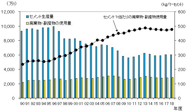日本水泥生產量、使用其他產業廢棄物總量與生產單位水泥的廢棄物去化量。 業者/提供