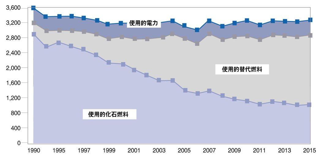 德國水泥業單位耗能趨勢與替代能源的貢獻。 業者/提供