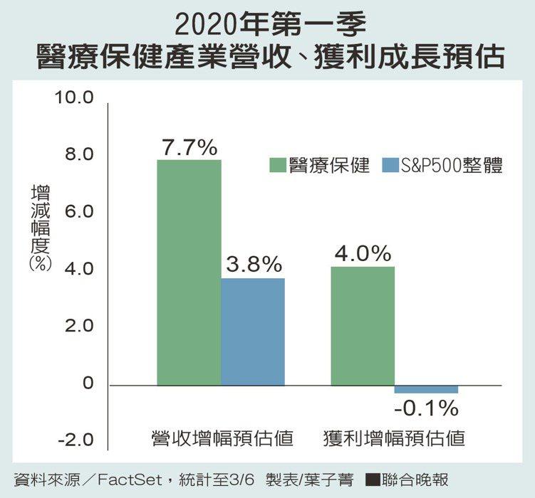 2020年第一季醫療保健產業營收、獲利成長預估。 製表/葉子菁、資料來源/F...