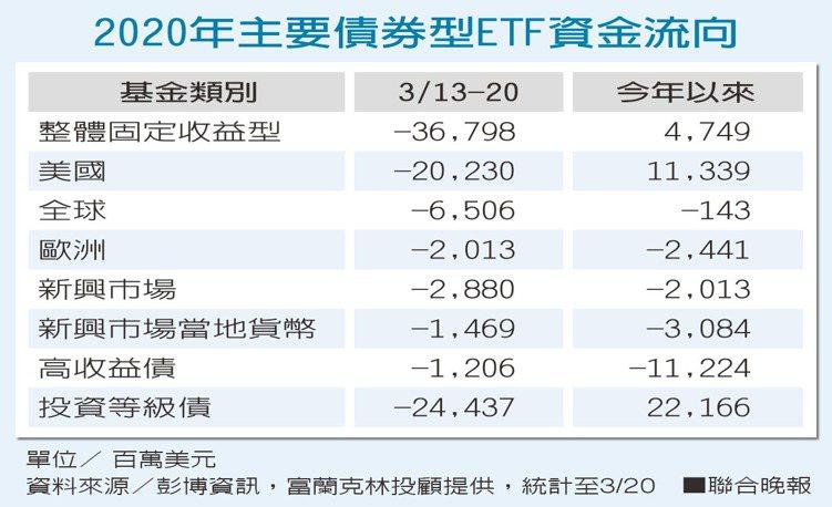 2020年主要債券型ETF資金流向。資料來源/彭博資訊,富蘭克林投顧提供