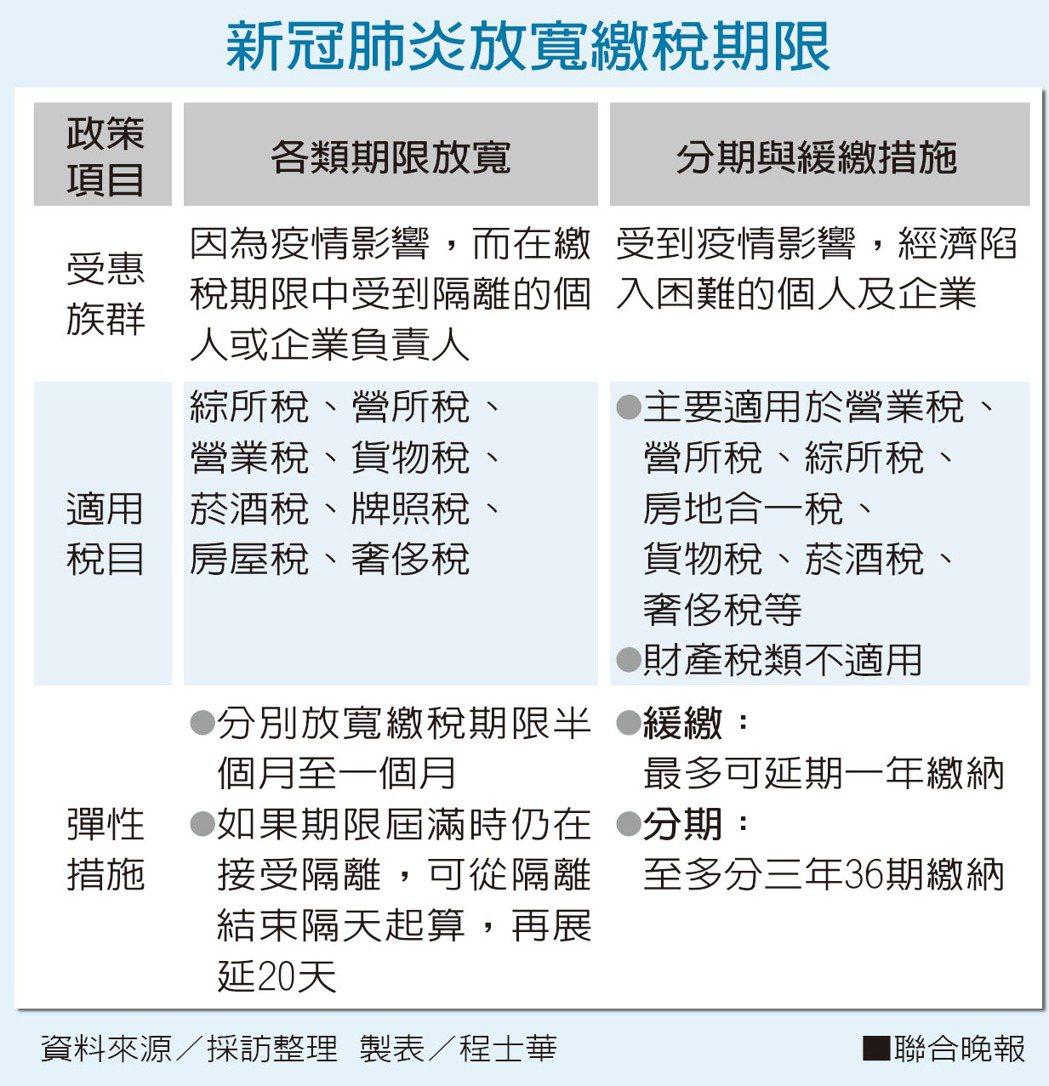 新冠肺炎放寬繳稅期限。資料來源/採訪整理 製表/程士華