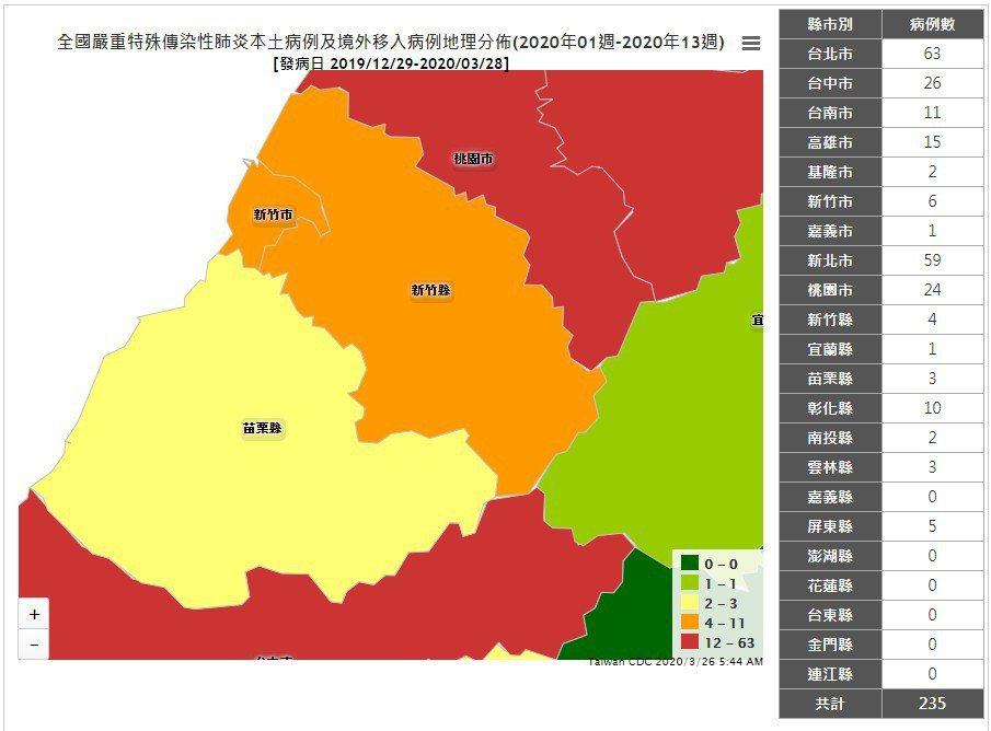 確診個案地理分布圖竹縣變得和竹市一樣,由黃色變成橘色,竹市累積為6例,竹縣累積為2例。圖/擷取自疾管署網站