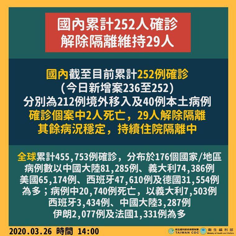 中央流行疫情指揮中心指揮官陳時中今日公布國內新增17例新冠肺炎病例,包括15例境...