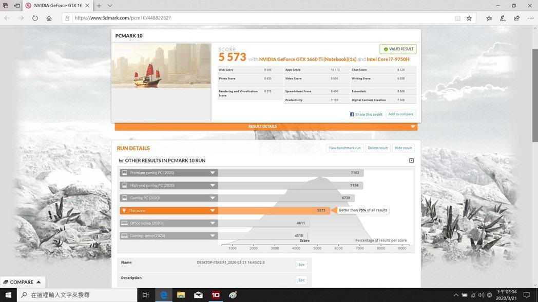 PC Mark 10取得5,573分,領先市場75%的電腦系統。 彭子豪/攝影