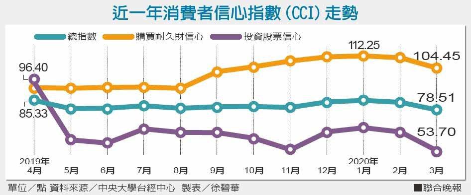 近一年消費者信心指數(CCI)走勢。資料來源/中央大學台經中心 製表/徐碧華
