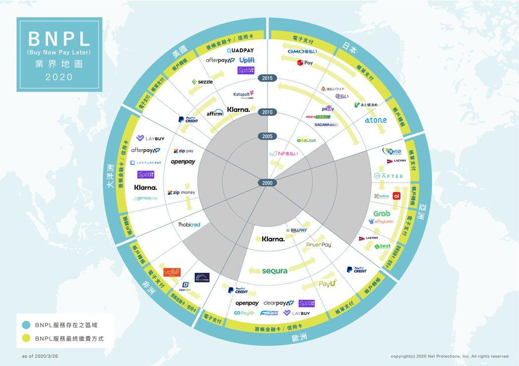 2020 BNPL業界地圖。 日商恩沛/提供
