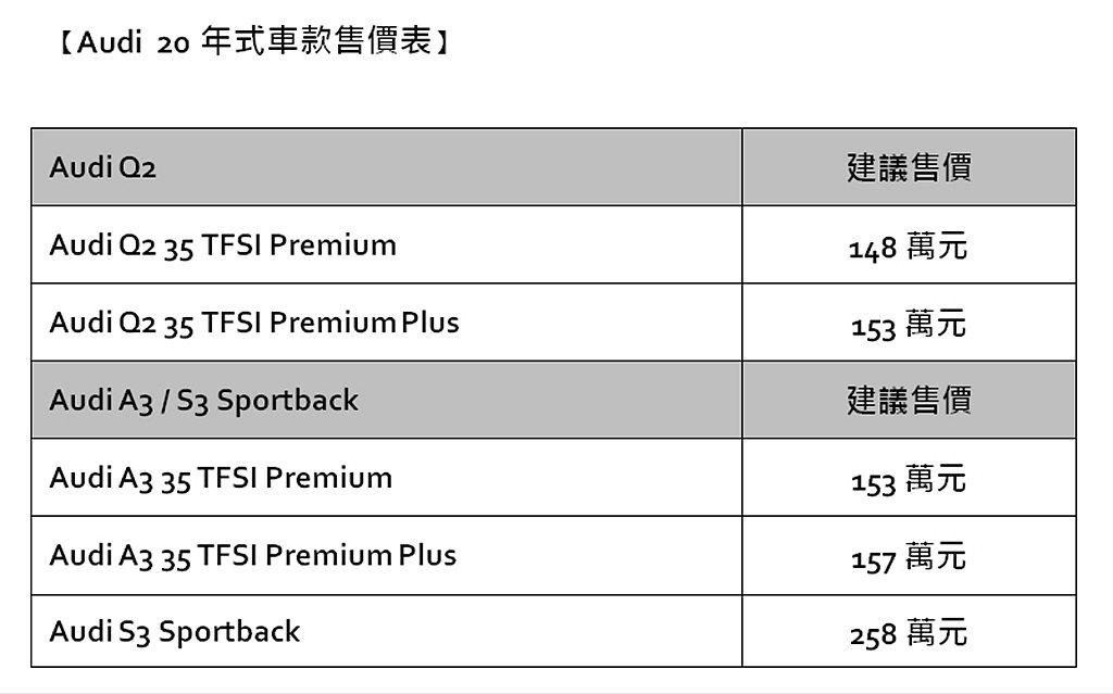 新年式Audi Q2、A3 Sportback與S3 Sportback台灣售價...
