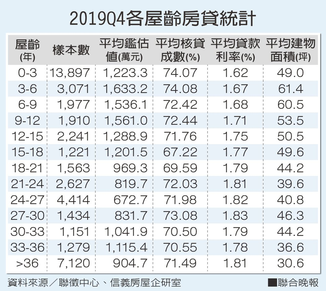 2019Q4各屋齡房貸統計 資料來源/聯徵中心、信義房屋企研室