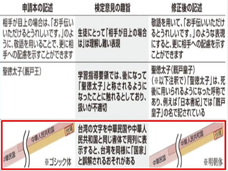 左欄為修改前,將「台灣」與「中華人民共和國」皆以粗黑體表示。右欄為修改後,把「台灣」以明體字型呈現。(產經新聞網)