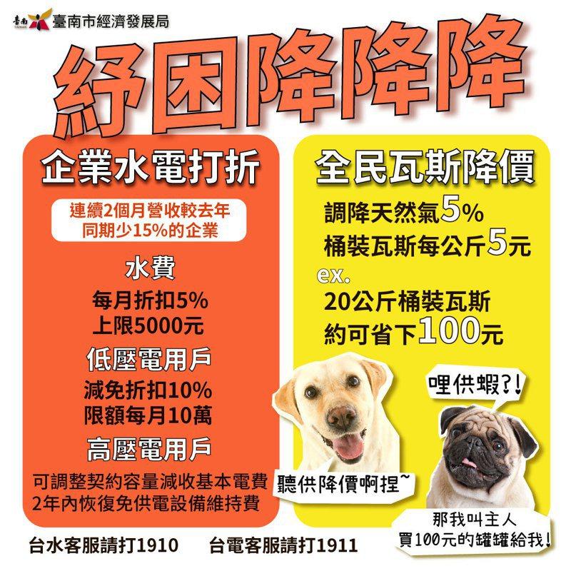 台南市經發局表示,中央紓困方案再加碼, 水電瓦斯費優惠、減免方案出爐。圖/經發局提供