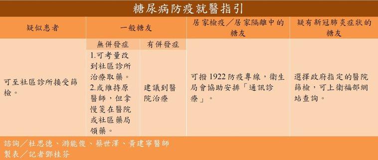 糖尿病防疫就醫指引。 圖/記者鄧桂芬翻攝