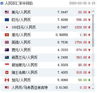 人民幣對美元中間價今(30)日調貶20個基點,報7.0447。照片/大陸外匯交易中心官網