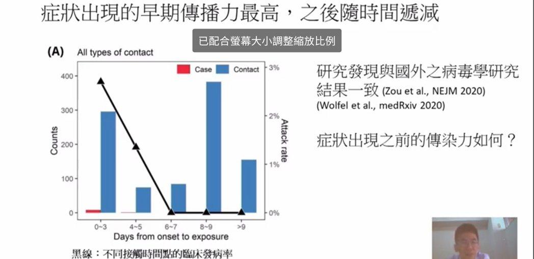 台大公衛學院教授林先和發表「台灣本土接觸者追蹤分析」。記者陳宛茜/翻攝