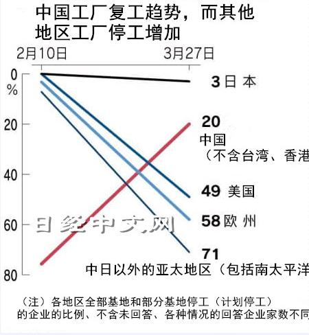 六成企業表示將2020年度的生產計畫比2019年度減少,對經濟的負面影響難以避免。照片/日經中文網