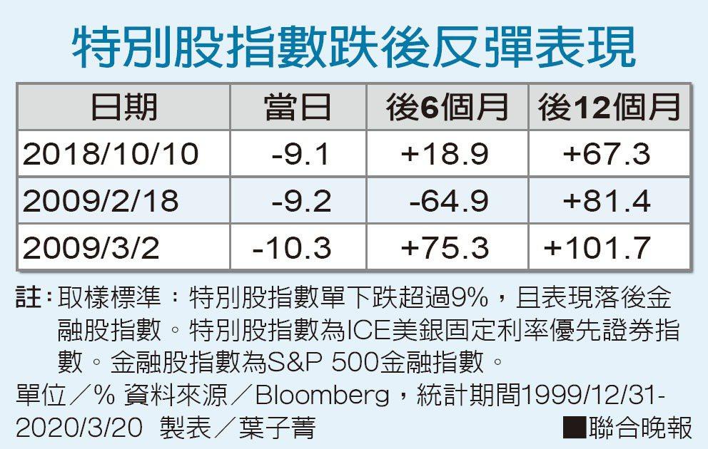 特別股指數跌後反彈表現。