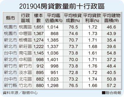 2019Q4房貸數量前十行政區資料來源/聯徵中心