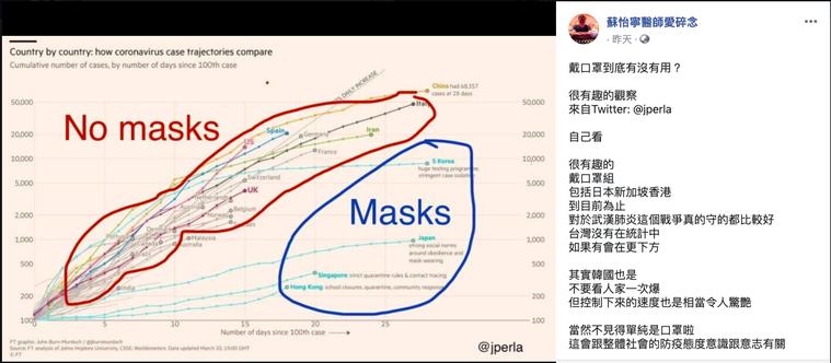圖中藍線圈起來的是「戴口罩組」,其餘「紅線」圈起來的則是不戴口罩組。圖/取自臉書