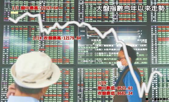 今日台股開高進入震盪走勢,尾盤在台積電帶動下,急拉28.58點,終場台股上漲78.63點、漲幅0.82%,指數收在9,708.06點,成交量達1,438.46億元,月線收跌14%。記者余承翰/攝影