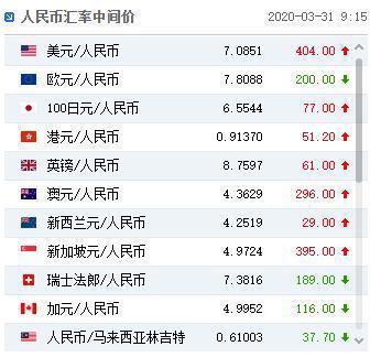 人民幣兌美元中間價今(31)日報7.0851,為3月24日以來的一周最低。照片/大陸外滙交易中心