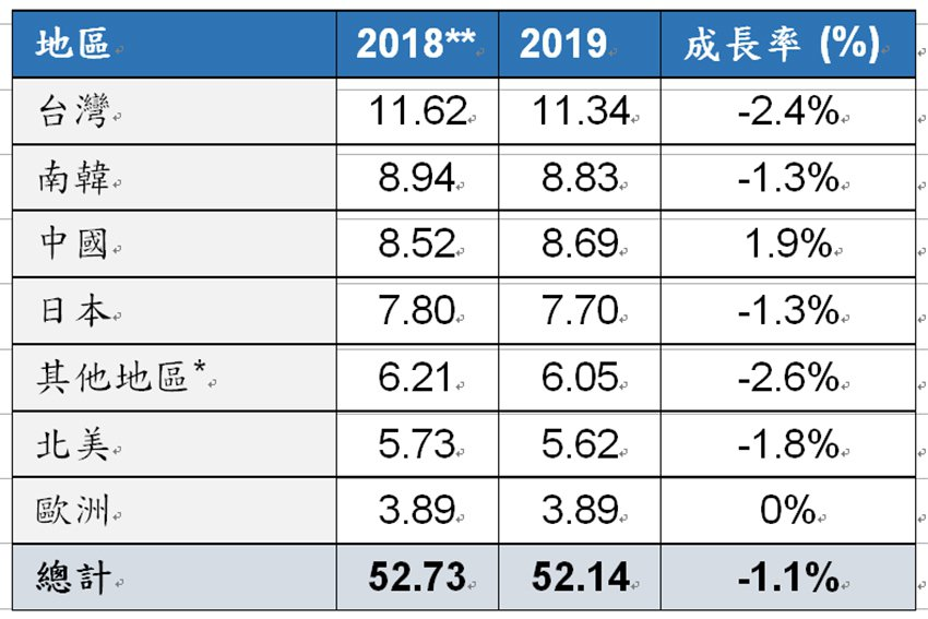 2018年與2019年各地區半導體材料市場規模(單位:10億美元)。 SEMI/...
