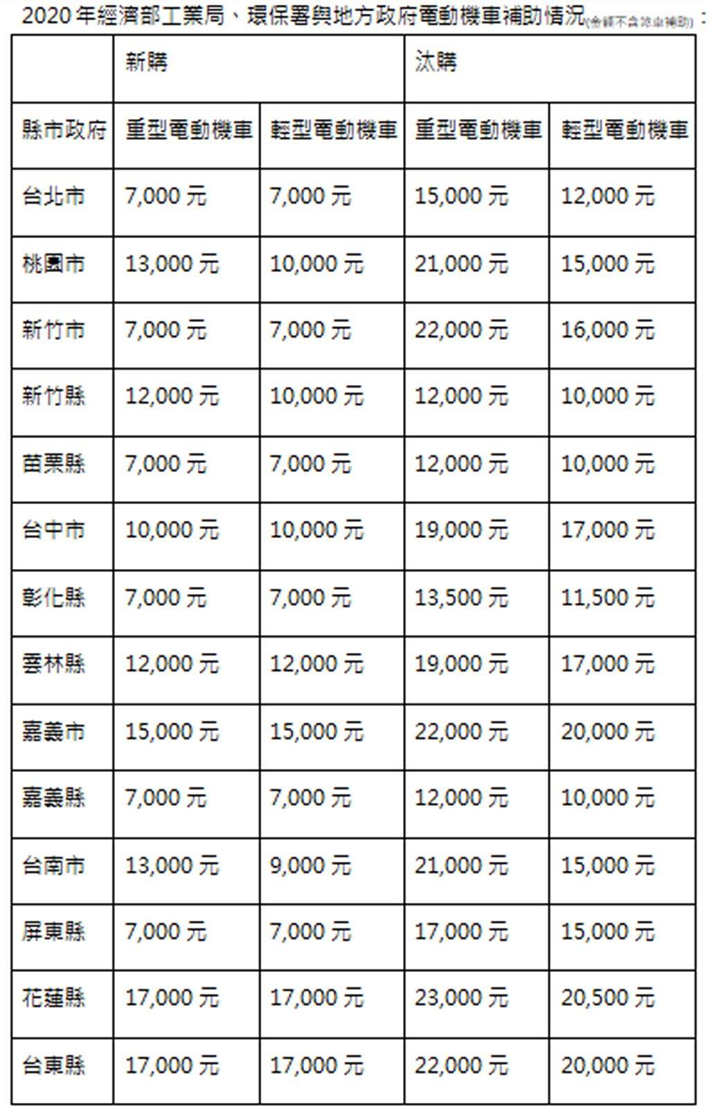 台灣各縣市地方新購、汰舊換購電動機車補助一覽表。 圖/Gogoro提供