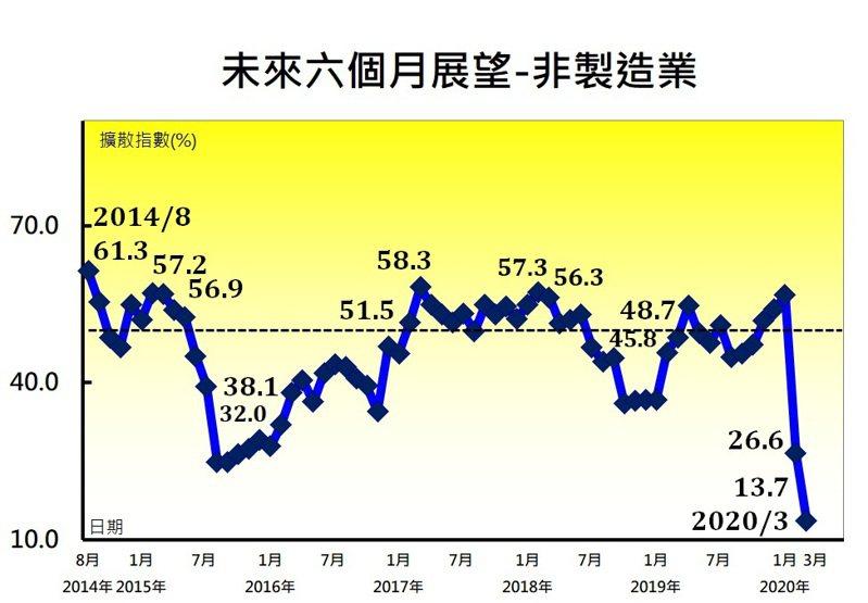 非製造業對未來六個月展望指數呈現續跌情形,至13.7%,為2014年8月創編以來最快緊縮速度,顯見無論是製造業或非製造業廠商,對未來半年的景氣發展,看不到有樂觀的理由。 圖/中經院提供