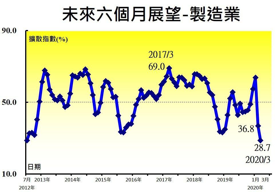 製造業廠商對未來六個月展望指數在2月驟跌26.9個百分點轉為緊縮後,3月指數再續...