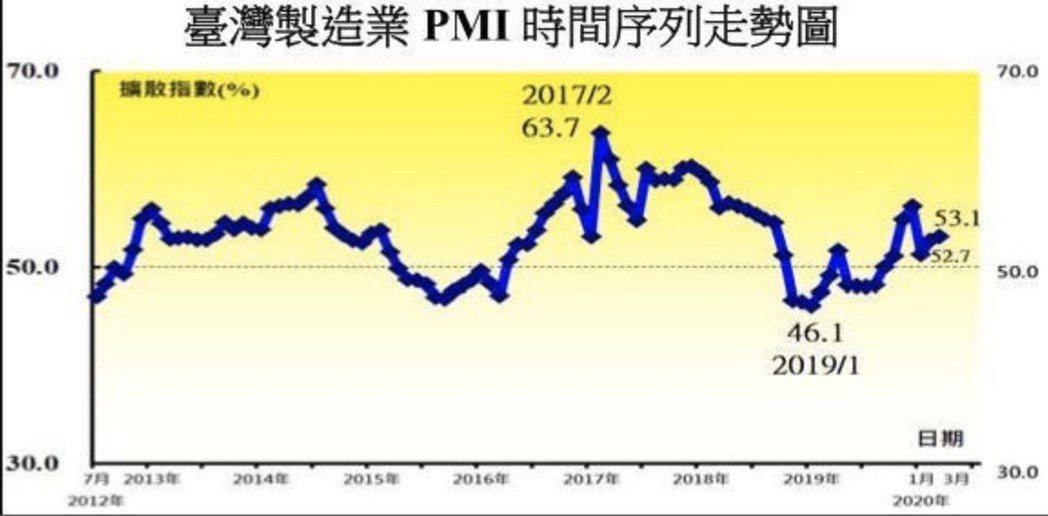 台灣製造業PMI時間序列走勢圖。圖/中華經濟研究院提供