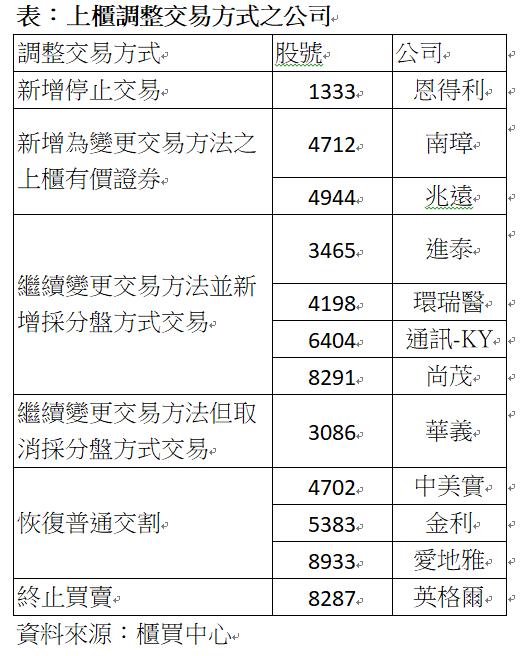上櫃調整交易方式之公司。記者王奐敏/製表
