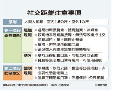 社交距離注意事項 資料來源/中央流行疫情指揮中心 製表/楊雅棠