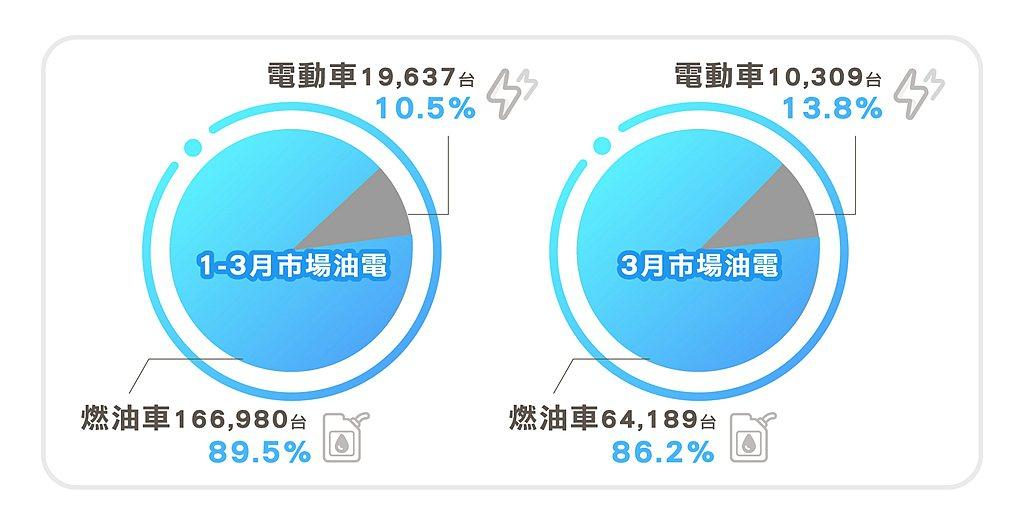 綜觀第一季台灣機車市場燃油車累積領牌166,990台(89.5%,電動車19,6...