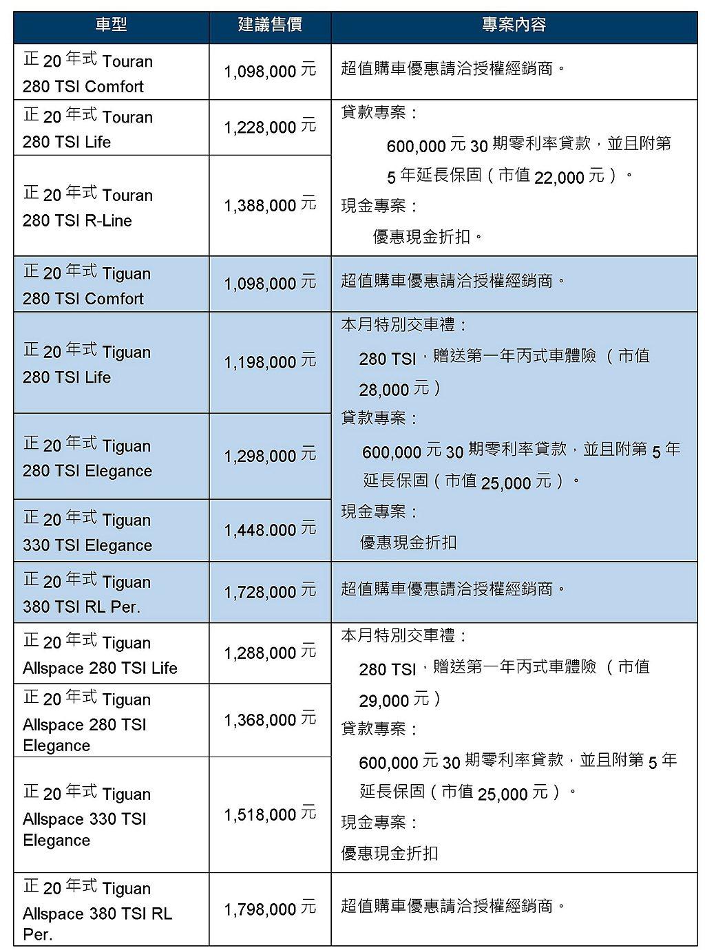 福斯Tiguan與Tiguan Allspace購車優惠一覽表。 圖/Volks...