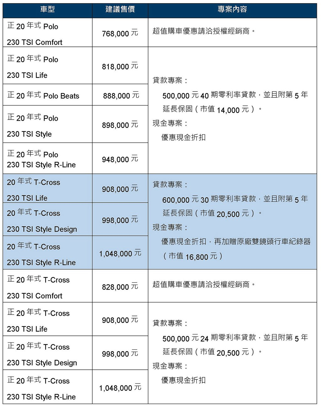 福斯Polo、T-Cross購車優惠一覽表。 圖/Volkswagen提供