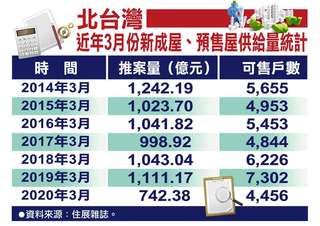 據住展雜誌統計,北台灣今年3月新成屋、預售屋推案量僅約742.38億元,較去年同...