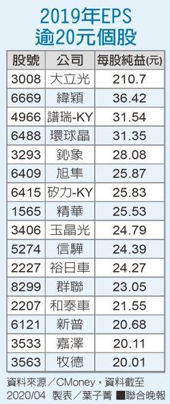 2019年EPS逾20元個股資料來源/CMoney 製表/葉子菁