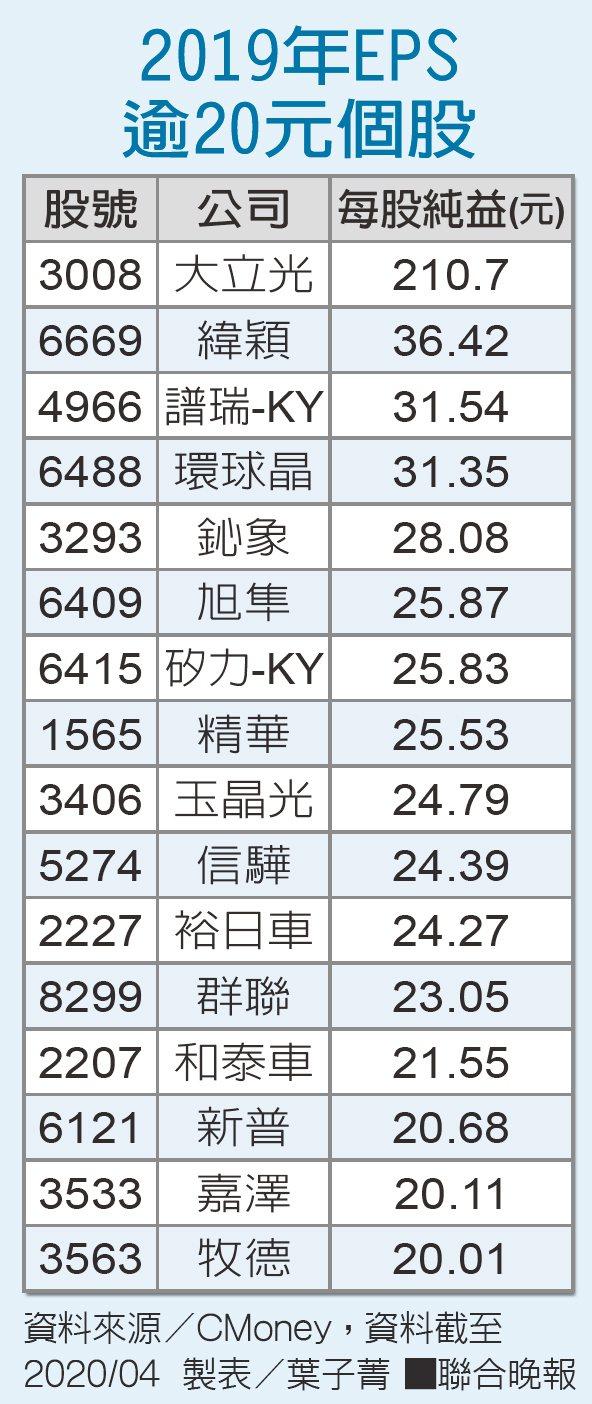 2019年EPS逾20元個股 資料來源/CMoney 製表/葉子菁