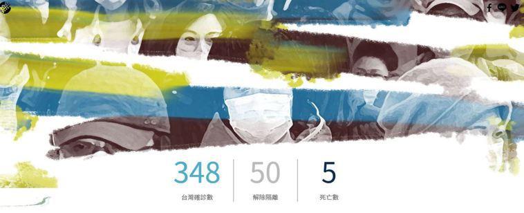 「圖解新冠肺炎台灣病例關係」為聯合報新媒體中心作品,透過簡明的方式說明病例之間的...