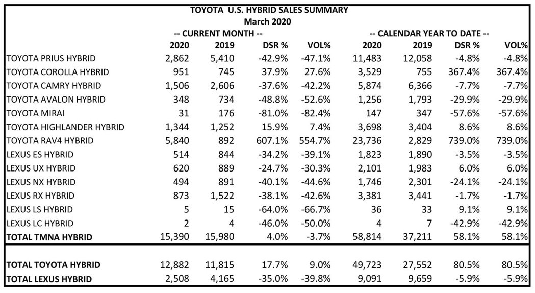 Toyota、Lexus的Hybrid油電車第一季在美國銷售數據。 摘自Toyo...