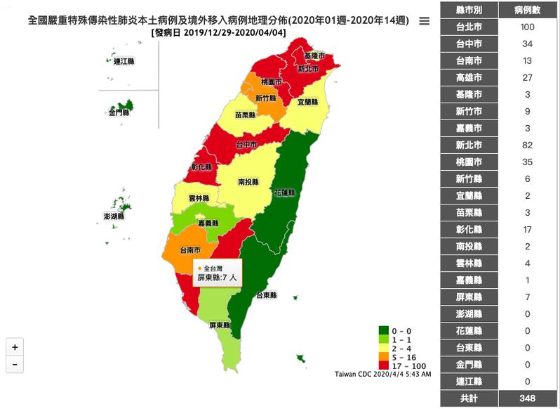 根據衛生福利部疾病管制署的傳染病統計資料查詢系統,國內新冠肺炎的各縣市本土病例及境外移入病例的地理分布,以台北市的100例居冠。圖擷自疾管署傳染病統計資料查詢系統