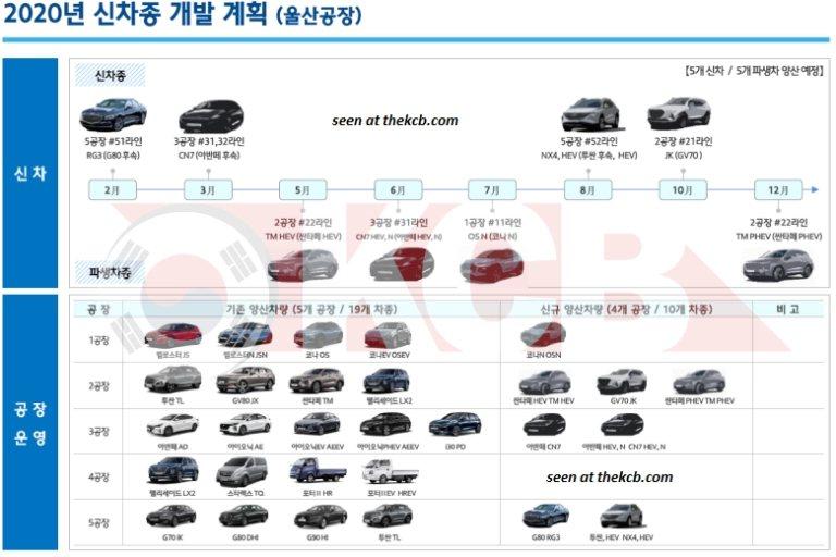 包含Kona N,都預計將於今年底前現身。 摘自Korean Car Blog