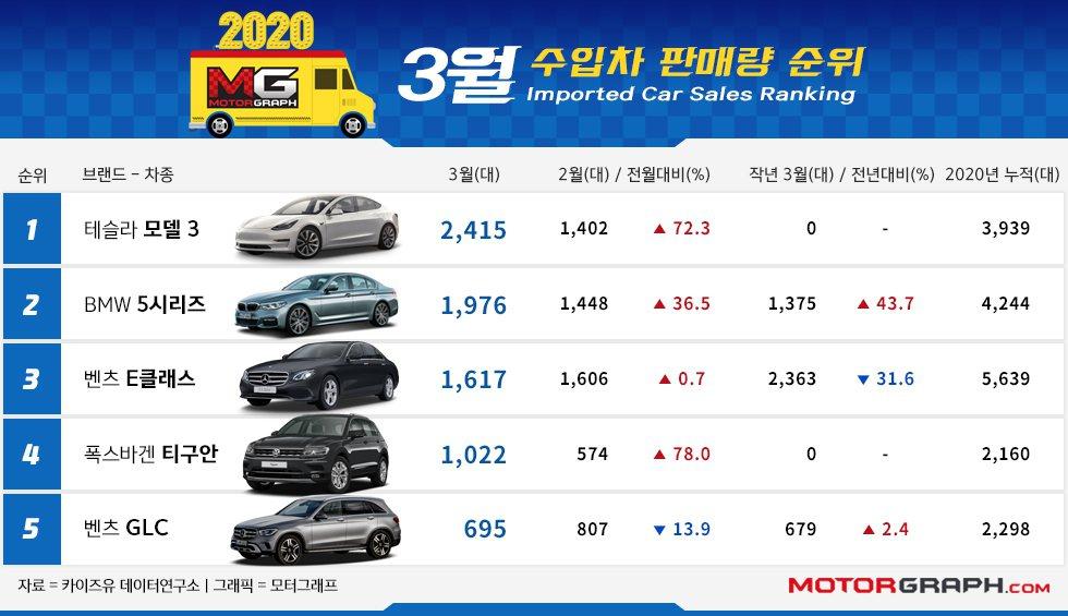 韓國三月份五大進口車銷量排行。 摘自Motorgraph.com