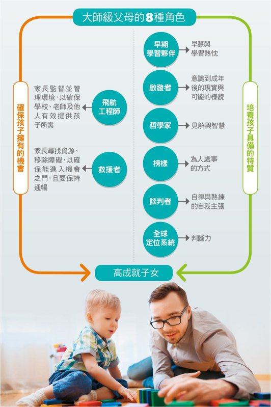 圖/親子天下《教養方程式:你的角色,決定孩子如何出色》