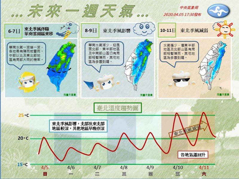 中央氣象局今天在臉書粉絲團「報天氣」解析未來一周天氣。圖/取自臉書粉絲團「報天氣」