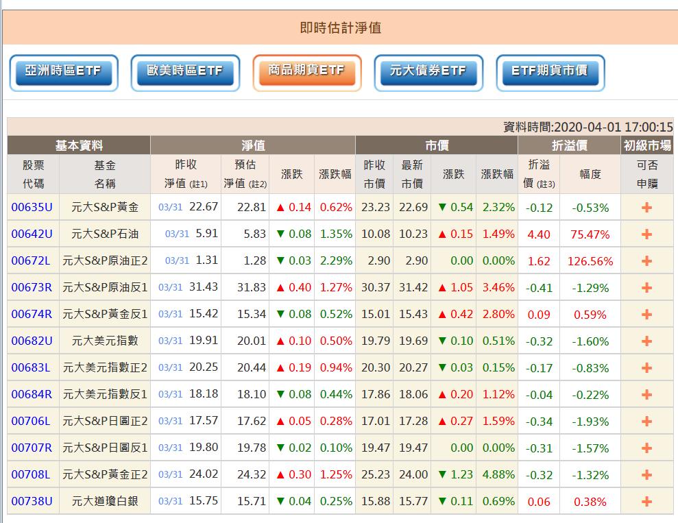 元大S&P原油正2、元大S&P石油溢價已經過高。元大投信官網